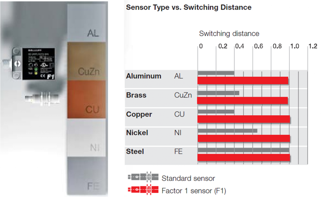 Sensor types vs switching distance