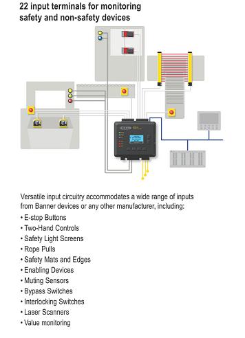 Safety Controller banner SC22-3/-3E ตัวแทนจำหน่าย compomax