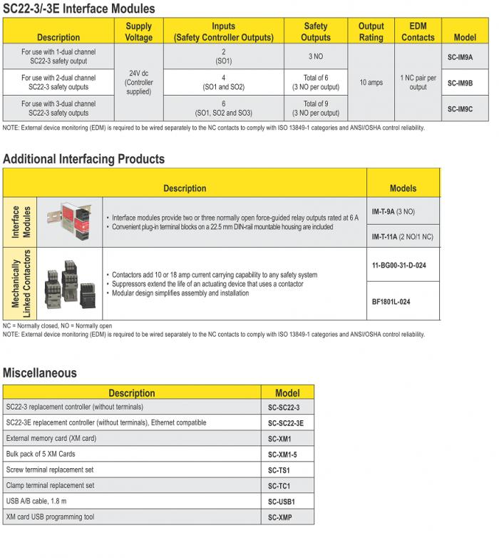 Safety Controller banner SC22-3/-3E ตัวแทนจำหน่าย compomax specification สเปค