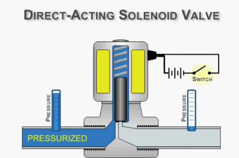 thumbs direct acting solenoid valve animation saveyoutube com  flv Compomax Introduction Video